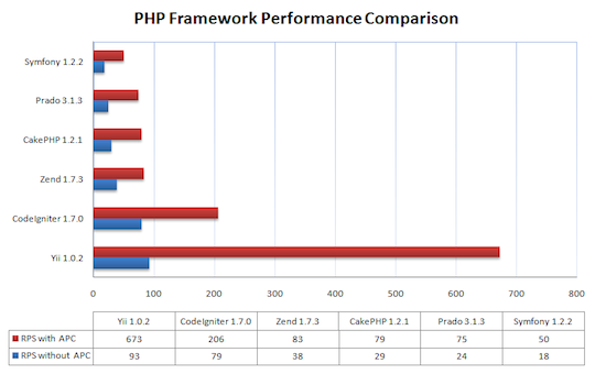 Comparison of PHP Framework speeds